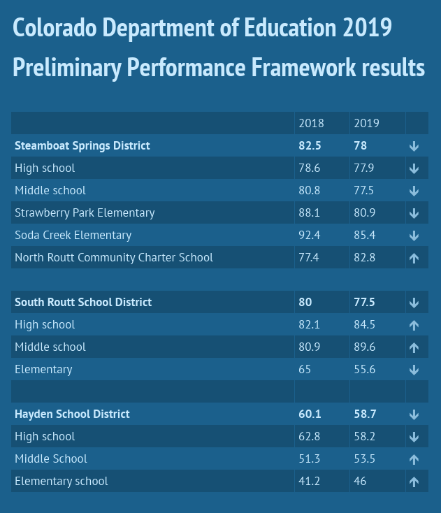 South Routt School District ranks 5th in state in